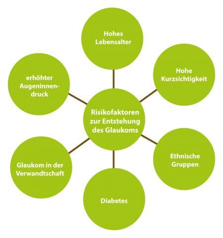 Risikofaktoren Glaukom
